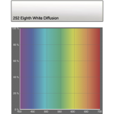252 Eight White Diffusion
